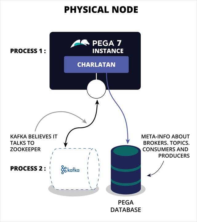 Communication between Kafka and Pega Platform | Pega