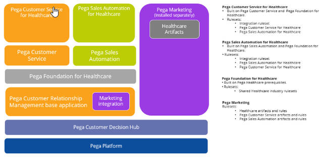Sample components included with the Pega Customer Relationship